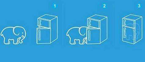 把大象装进冰箱需要几步?