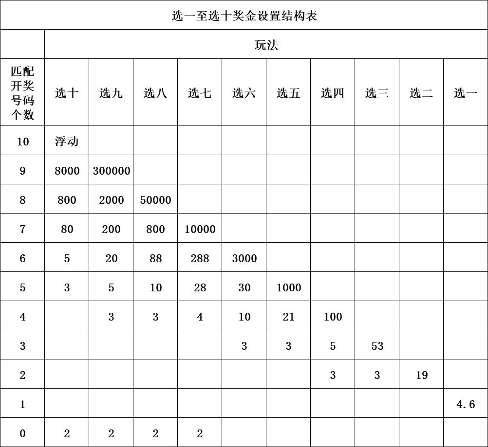 快乐8游戏奖金设置结构表