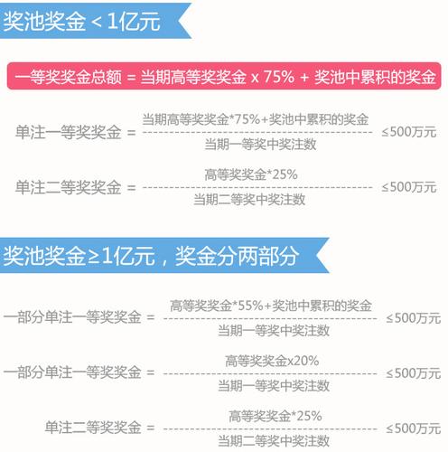 2014年:高等奖奖金比例重新分配